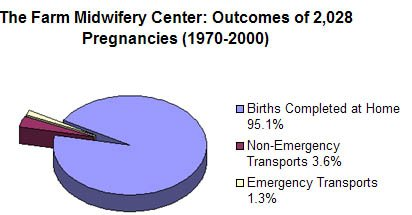 Farm Midwifery Center Outcomes of 2,028 Pregnancies: 1970-2000.  95.1% Born at Home, 3.6% Non-Emergency Transports, 1.3% Emergency Transports
